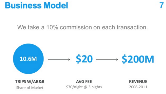 09 Airbnb Business Model