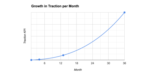 traction is growth in repeat customers