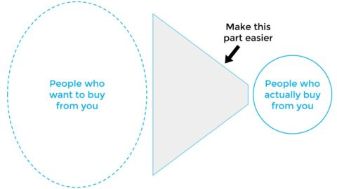 Improve your sales funnel to make more money
